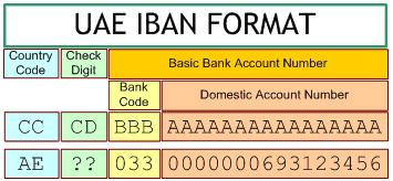 Iban Has 3 Components I E The Country Code Check Digit Basic Bank Account Number